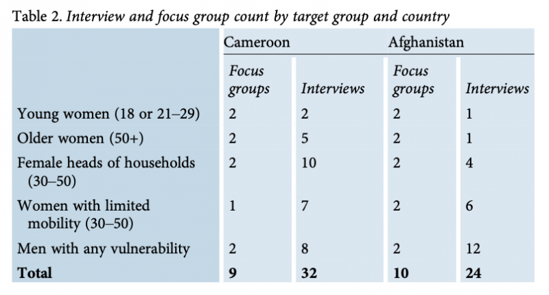 Safer Cash in Conflict - Table 2