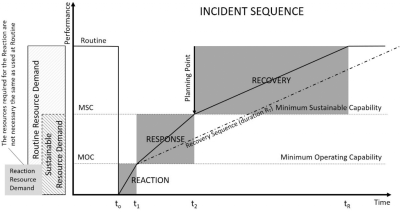 "Figure 1. Incident sequence graphic tool. This shows the relationship between performance of an operation and time over an incident. The performance is shown as routine prior to the incident, followed by failure and the gradual restoration of functionality through reaction and response, then eventual recovery back to a routine level of performance. The resources needed for each level of performance can be calculated, as can the maximum duration of interruption to the operation, sequencing of component function restoration and other risk planning criteria. By comparing the area under the graph with one for a proposed infrastructure development option, one is able to produce the difference in whole cost of risk, which indicates whether a proposed project is technically/operationally worth the investment or not. Source: Alexander H. Hay, ""The Incident Sequence as Resilience Planning Framework"", Proceedings of the Institution of Civil Engineers – Infrastructure Asset Management, Vol. 3, No. 2, 2016, p. 57."